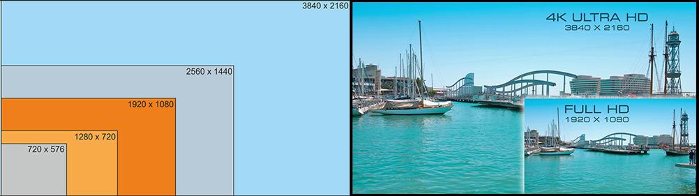 4K Resolution vs HD