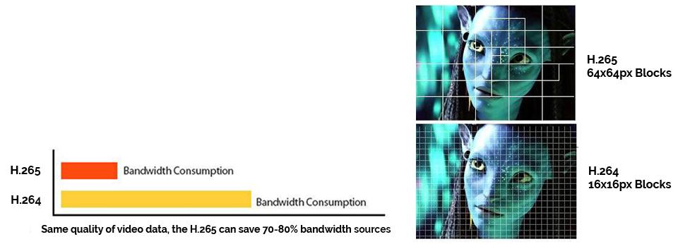 H.265 Video Compression