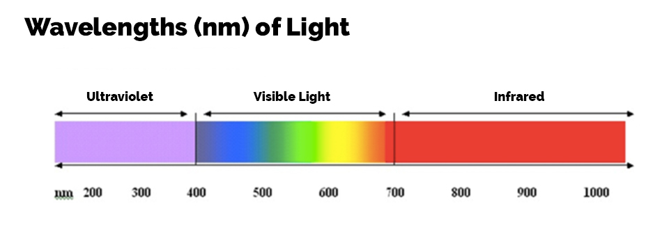 Nanometers Wavelength Chart