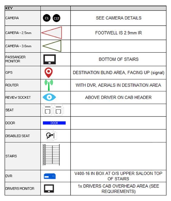 Bus CCTV Schematic Key